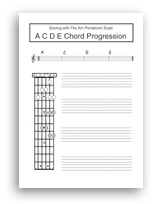 Am pentatonic scale at the fifth fret