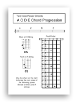 Guitar Backing Tracks and Chord Sheets