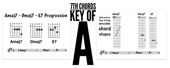 guitar backing track using 7th chords in the key of A